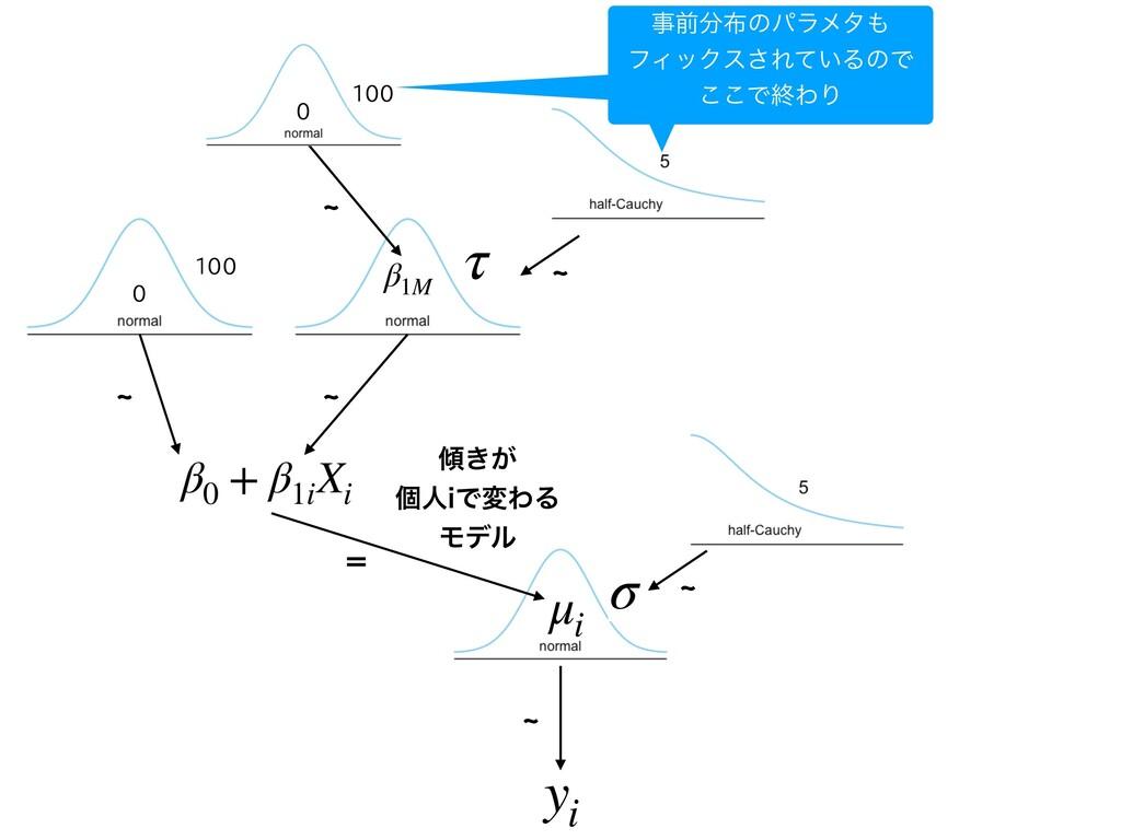 d yi μi σ ʹ β0 + β1i Xi ͖͕ ݸਓJͰมΘΔ Ϟσϧ d 0 1...