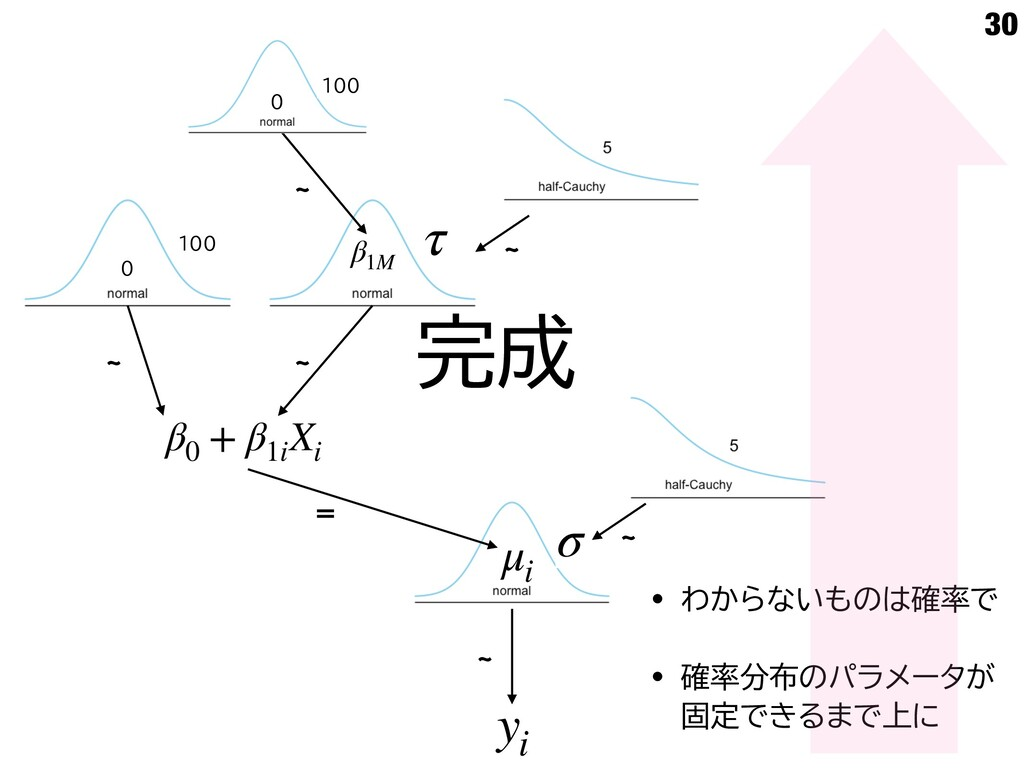 d yi μi ʹ β0 + β1i Xi d 0 100 τ β1M d d 0 100 d...