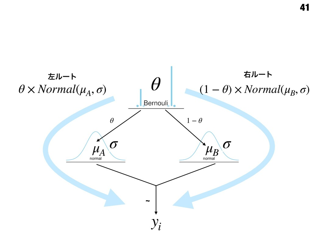 41 d yi μA σ μB σ θ 1 − θ θ θ × Normal(μA , σ) ...