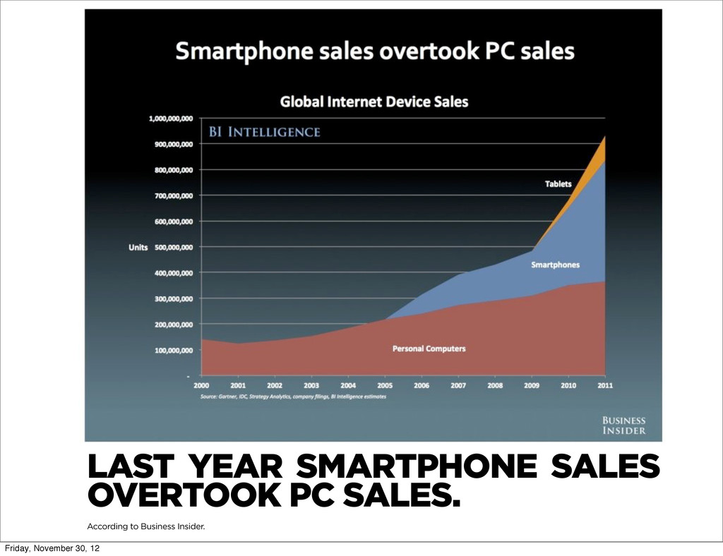 LAST YEAR SMARTPHONE SALES OVERTOOK PC SALES. A...