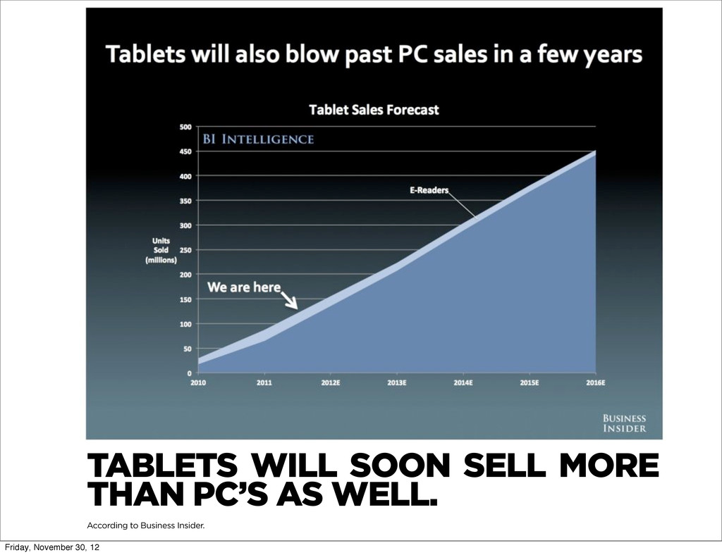 TABLETS WILL SOON SELL MORE THAN PC'S AS WELL. ...