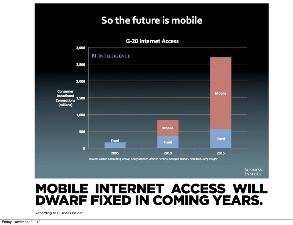 MOBILE INTERNET ACCESS WILL DWARF FIXED IN COMI...