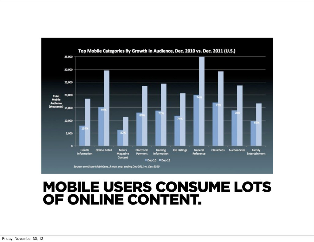 MOBILE USERS CONSUME LOTS OF ONLINE CONTENT. Fr...