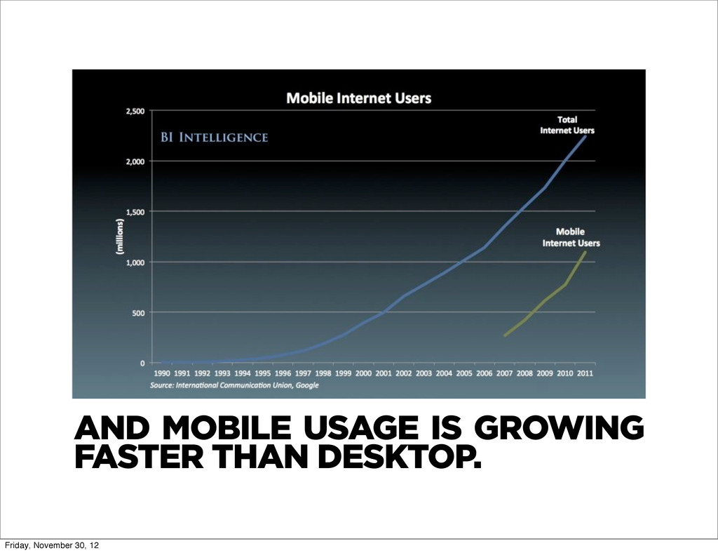 AND MOBILE USAGE IS GROWING FASTER THAN DESKTOP...