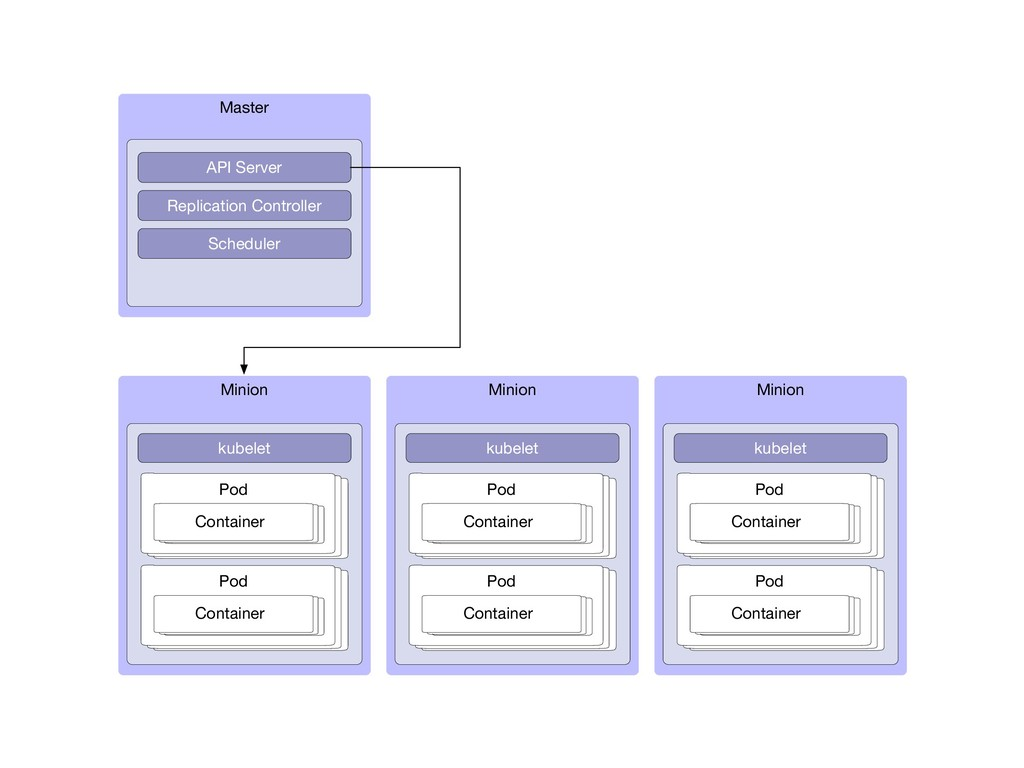 Minion kubelet Pod Container Master API Server ...