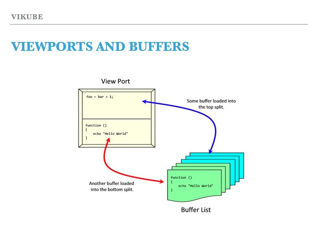 VIKUBE VIEWPORTS AND BUFFERS