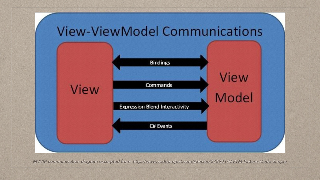 MVVM communication diagram excerpted from: http...