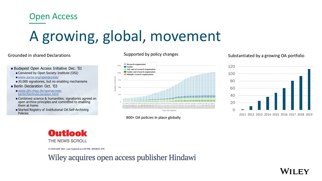 Open Access A growing, global, movement 800+ OA...