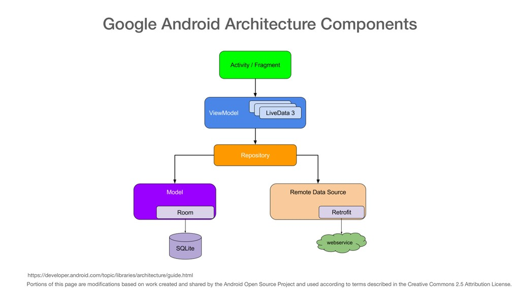 Google Android Architecture Components Portions...