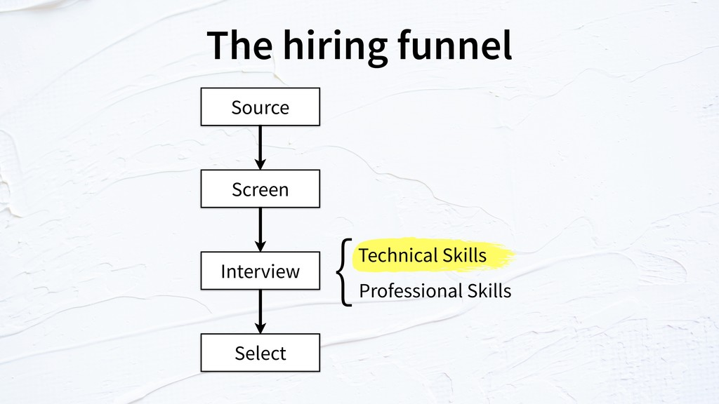 The hiring funnel Source Screen Interview Selec...