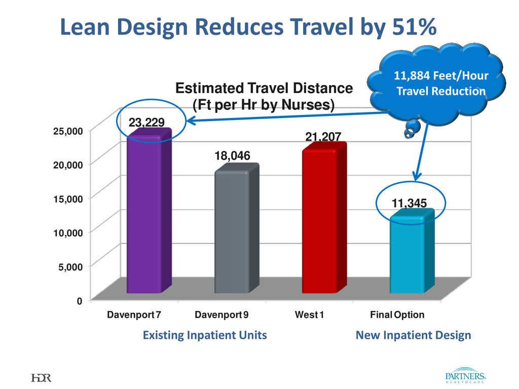 Lean Design Reduces Travel by 51% 0 5,000 10,00...