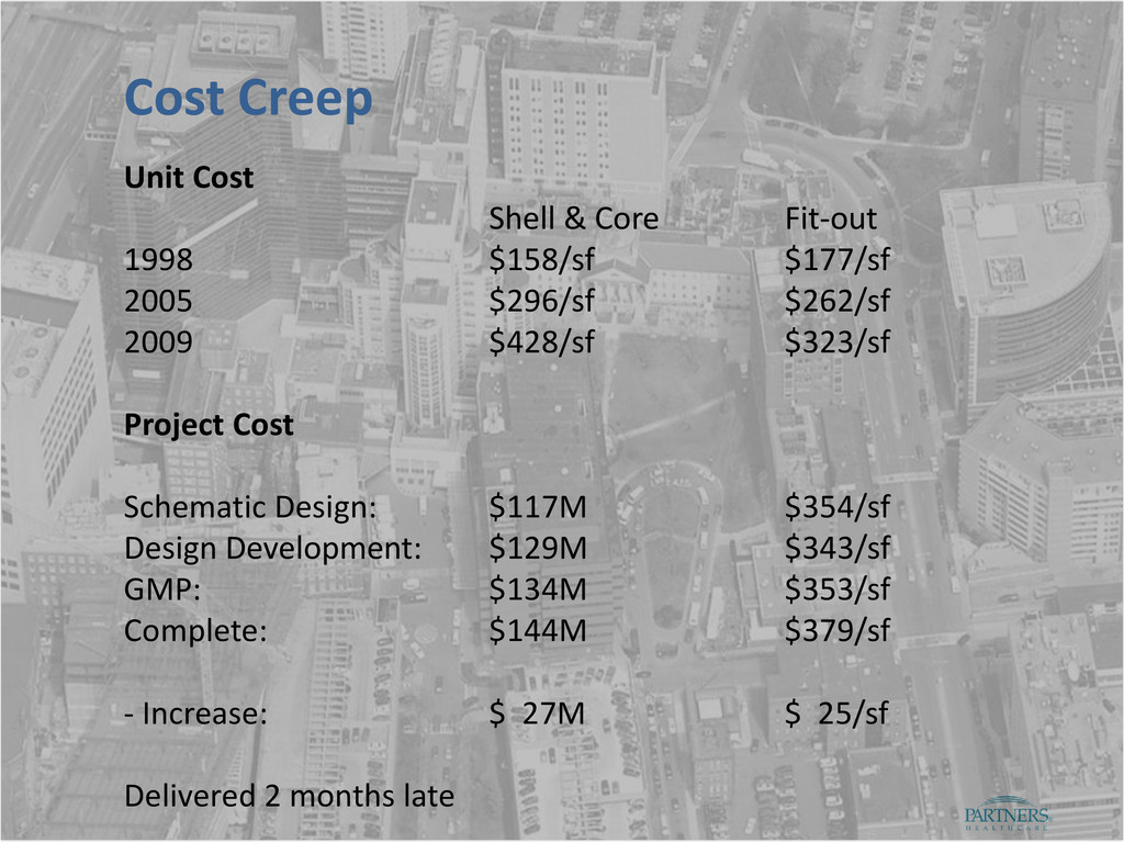 Unit Cost Shell & Core Fit-out 1998 $158/sf $17...
