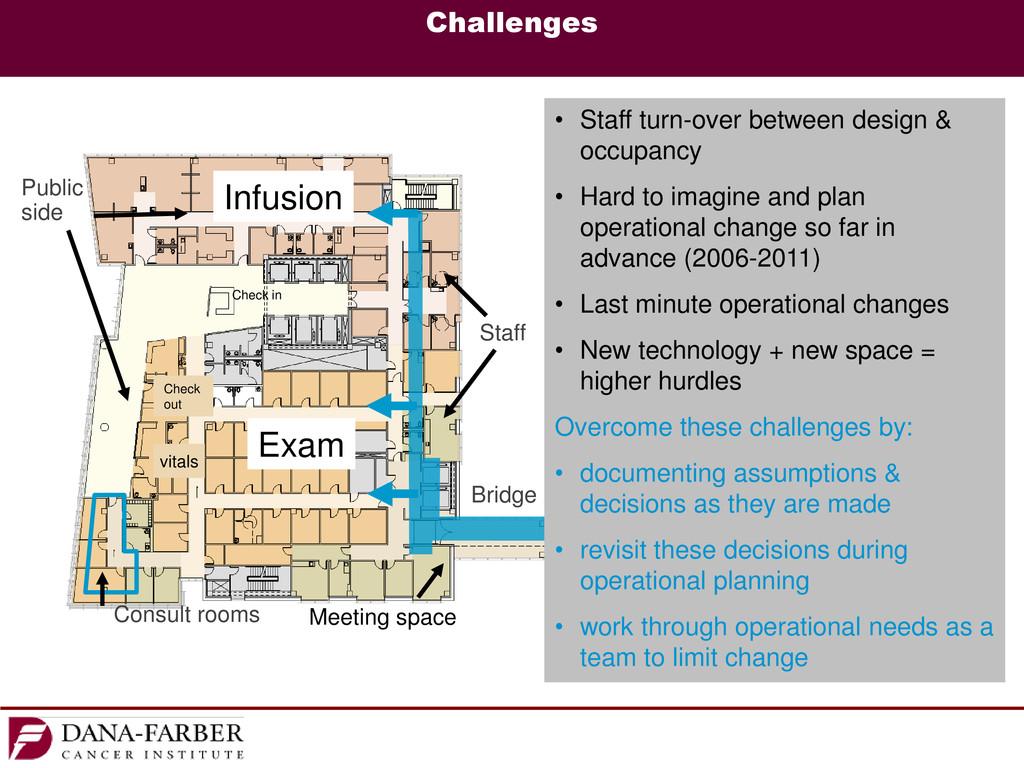 Public side Staff Consult rooms Bridge Exam Inf...