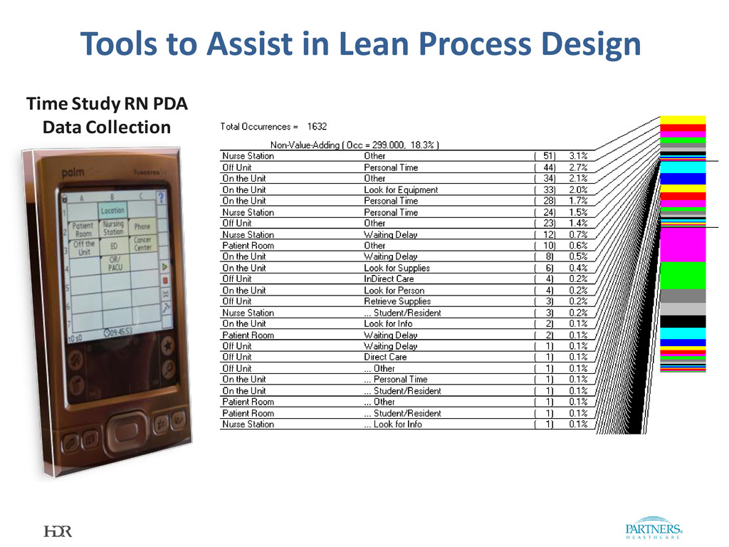 Tools to Assist in Lean Process Design Time Stu...
