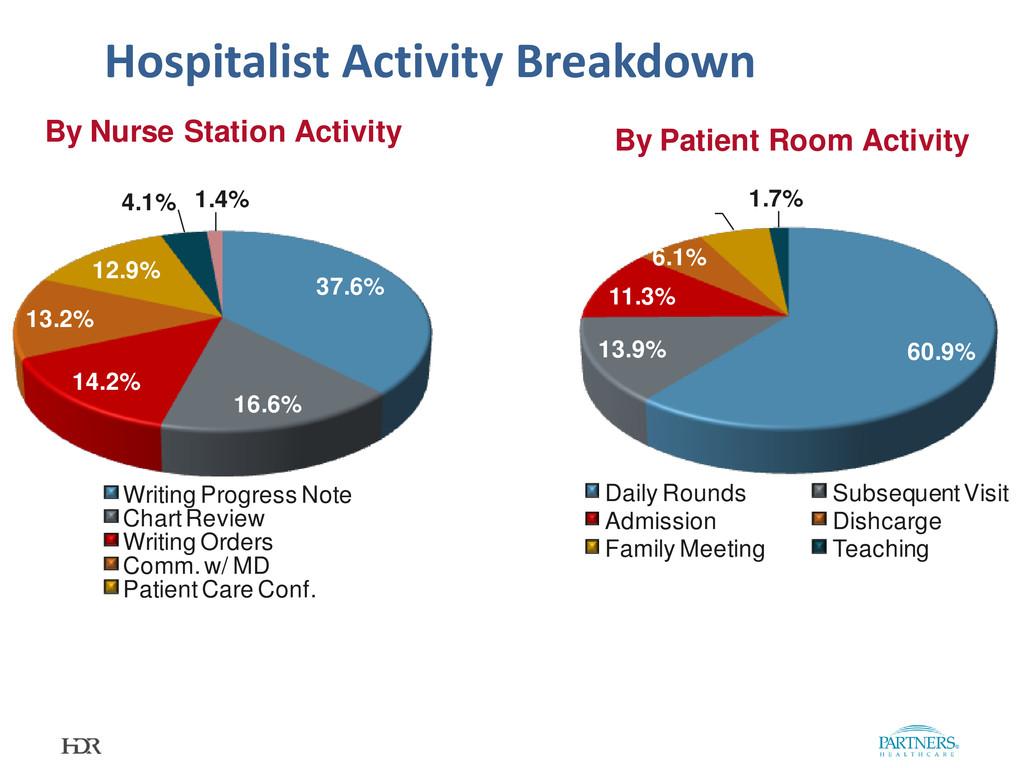 Hospitalist Activity Breakdown 37.6% 16.6% 14.2...