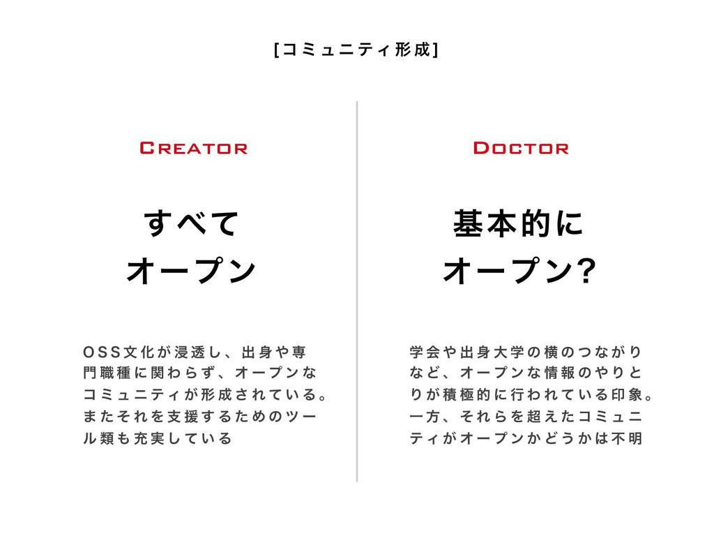 جຊతʹ Φʔϓϯ  ͯ͢ Φʔϓϯ Creator Doctor 0 4 4 จ ...