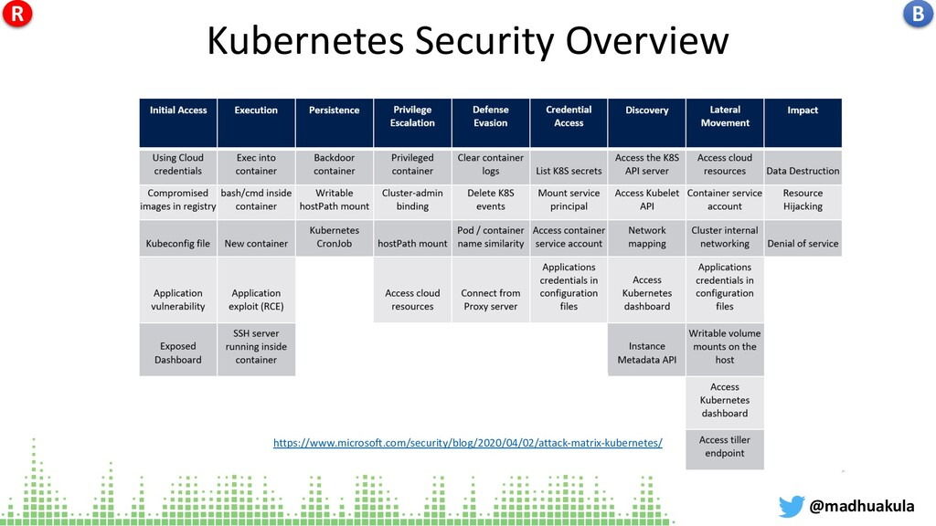Kubernetes Security Overview @madhuakula https:...