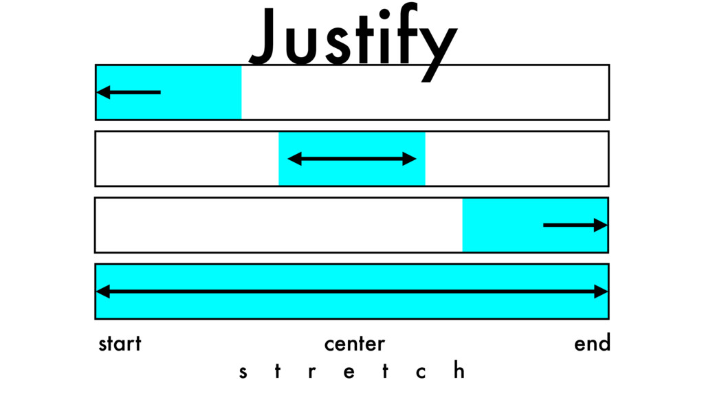 start center end s t r e t c h Justify