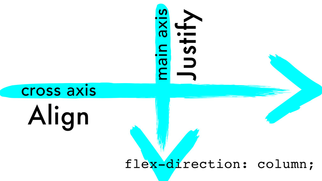 main axis Justify cross axis Align flex-directi...