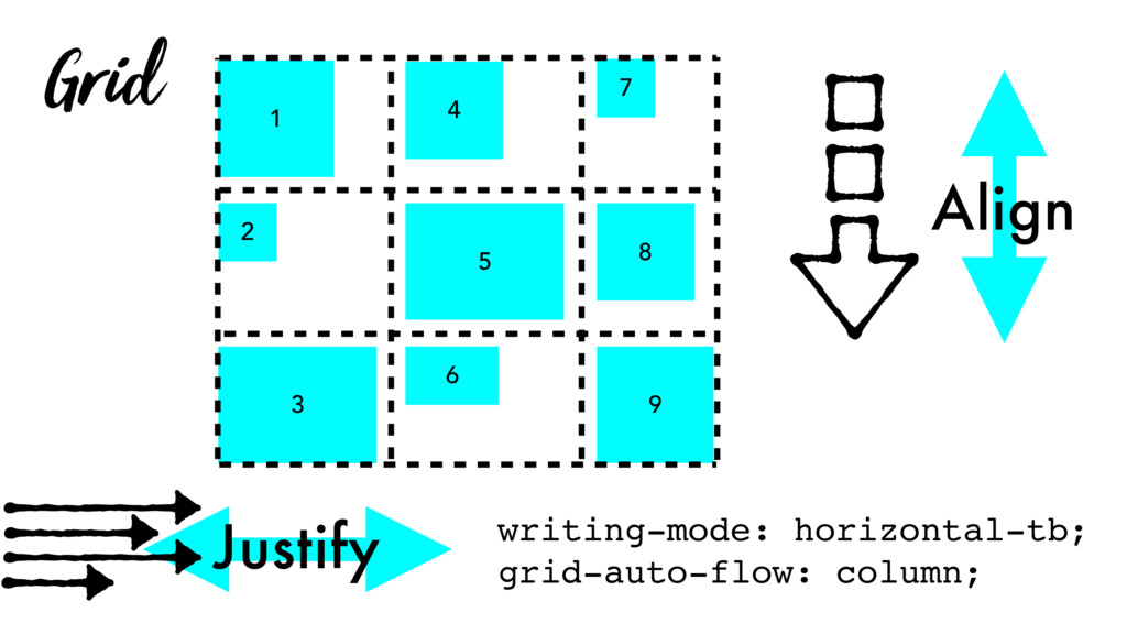 Grid Justify 1 4 5 2 3 6 8 7 9 writing-mode: ho...