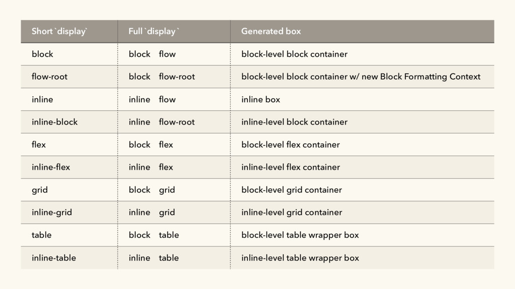 Short `display` Full `display ` Generated box b...