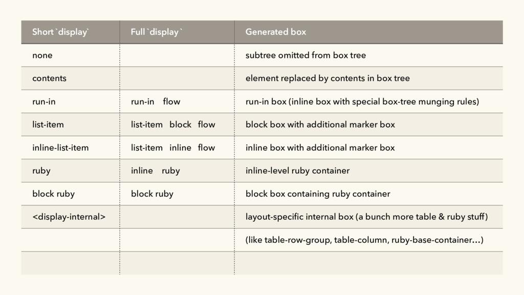Short `display` Full `display ` Generated box n...