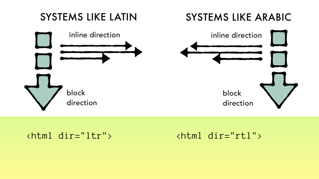 SYSTEMS LIKE LATIN SYSTEMS LIKE ARABIC block di...