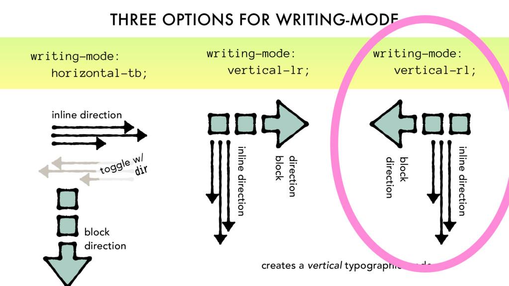 creates a vertical typographic mode THREE OPTIO...