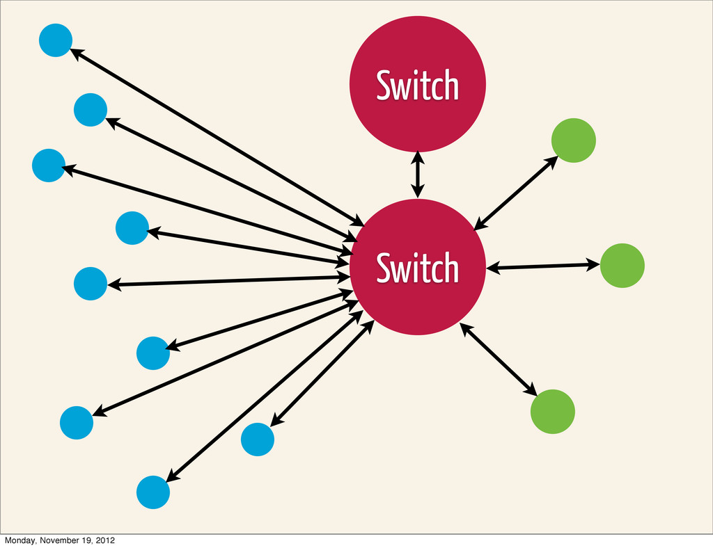Switch Switch Monday, November 19, 2012
