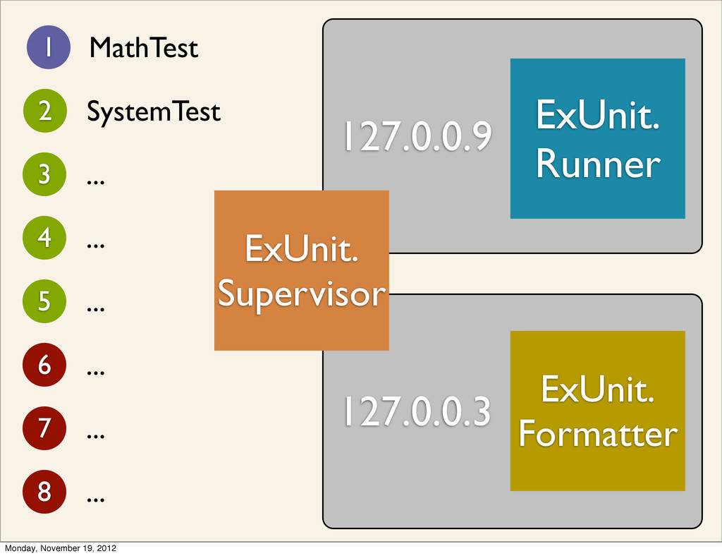 127.0.0.9 127.0.0.3 1 MathTest 2 SystemTest 3 ....