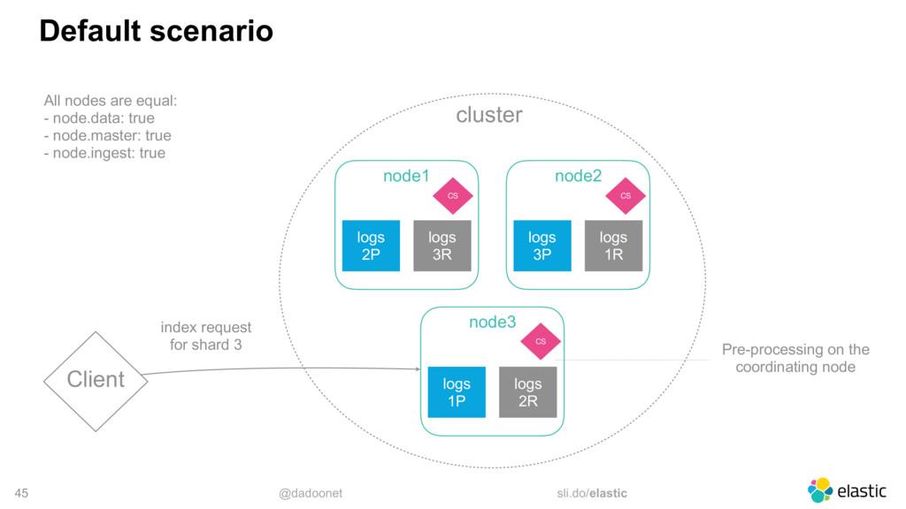 @dadoonet sli.do/elastic cluster 45 Default sce...