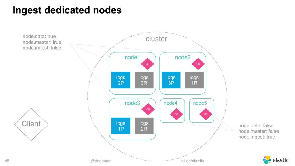 @dadoonet sli.do/elastic cluster 48 Ingest dedi...