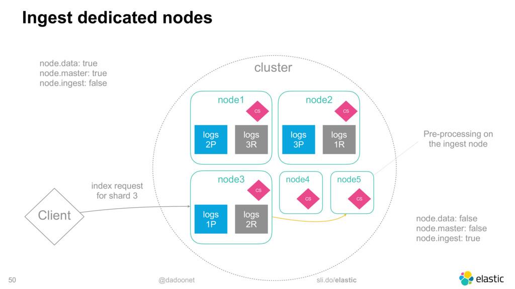 @dadoonet sli.do/elastic cluster 50 Ingest dedi...