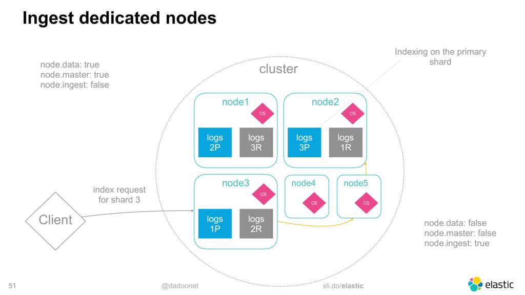 @dadoonet sli.do/elastic cluster 51 Ingest dedi...