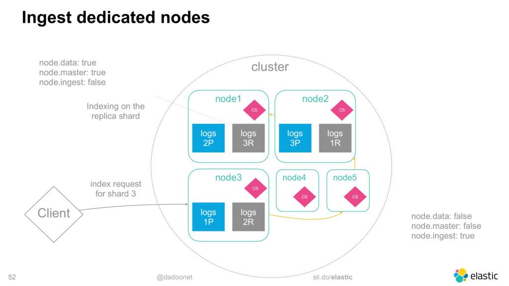 @dadoonet sli.do/elastic cluster 52 Ingest dedi...