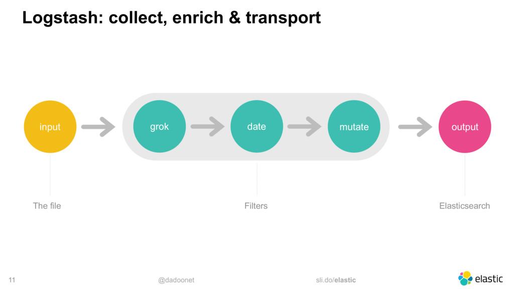 @dadoonet sli.do/elastic 11 Logstash: collect, ...
