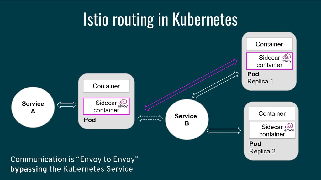 Istio routing in Kubernetes Service A Service B...