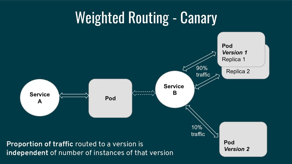 Weighted Routing - Canary Service A Service B R...