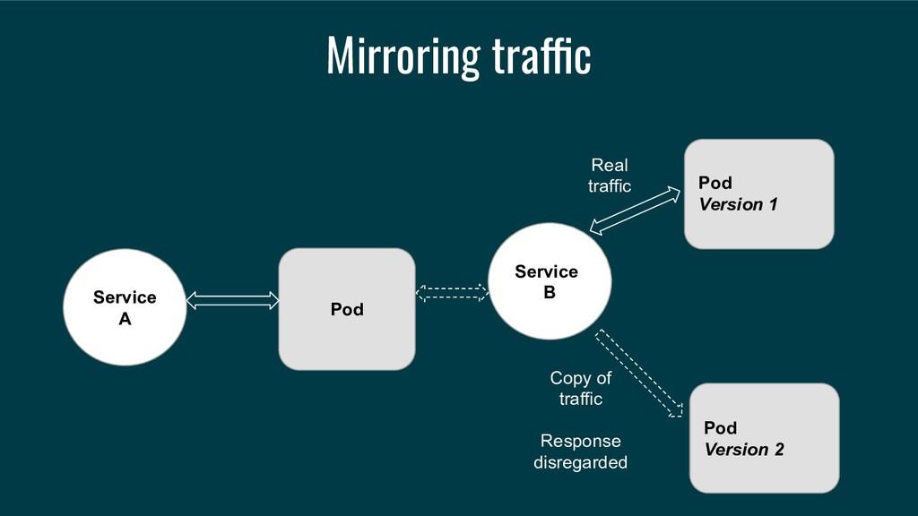 Mirroring traffic Service A Service B Pod Versi...