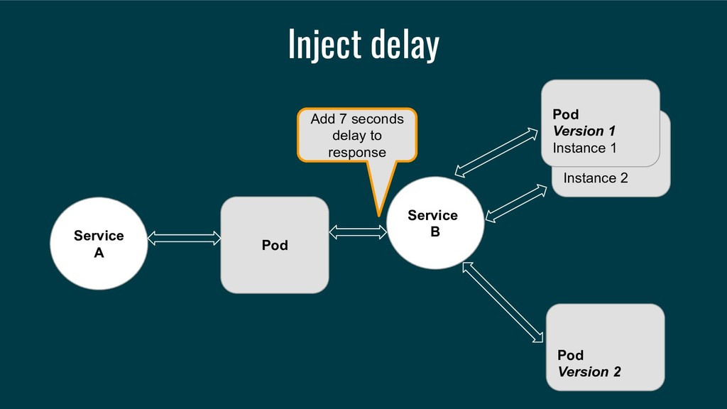 Inject delay Service A Service B Instance 2 Pod...