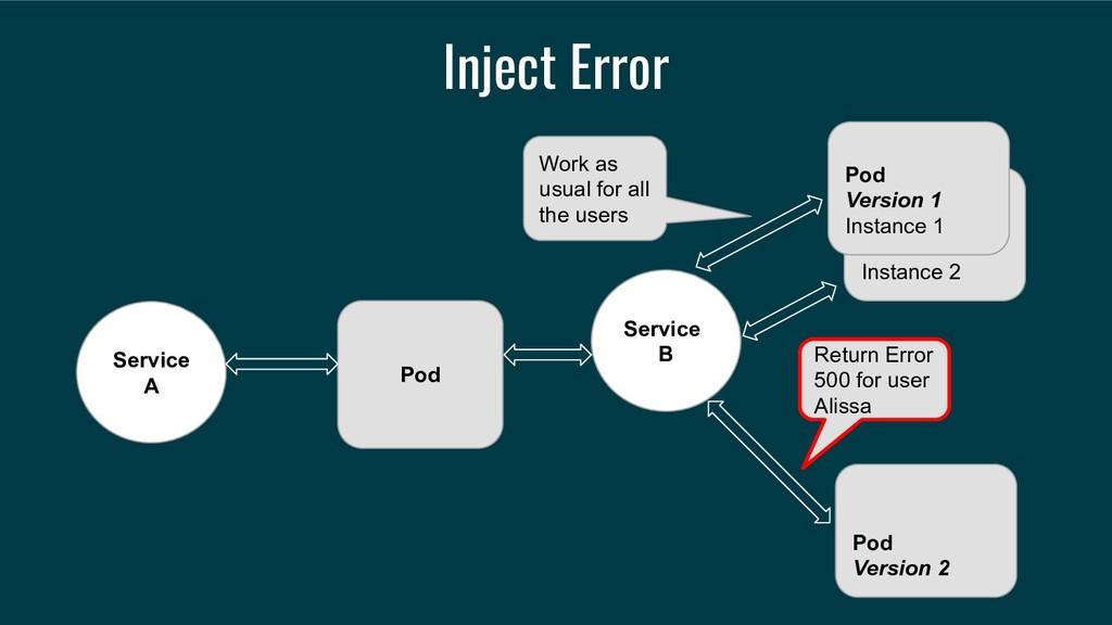 Inject Error Service A Service B Instance 2 Pod...