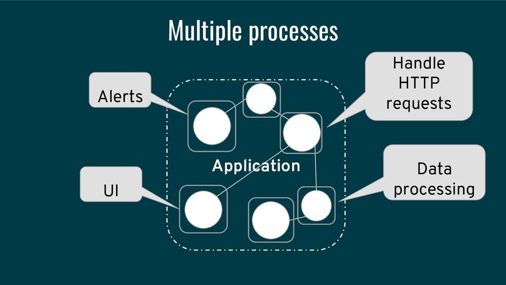 Multiple processes Application UI Data processi...