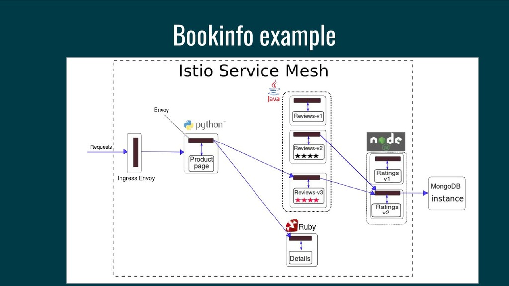 Bookinfo example