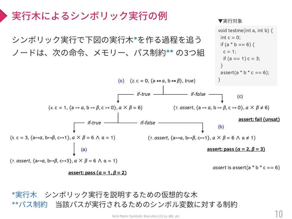 void testme(int a, int b) { int c = 0; if (a * ...
