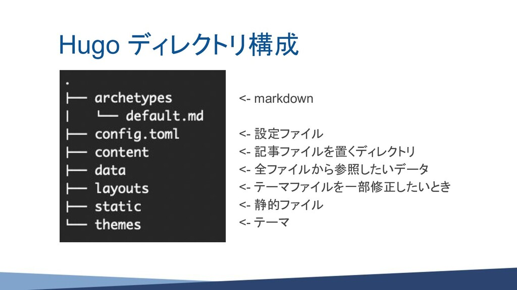Hugo ディレクトリ構成 <- markdown <- 設定ファイル <- 記事ファイルを置...
