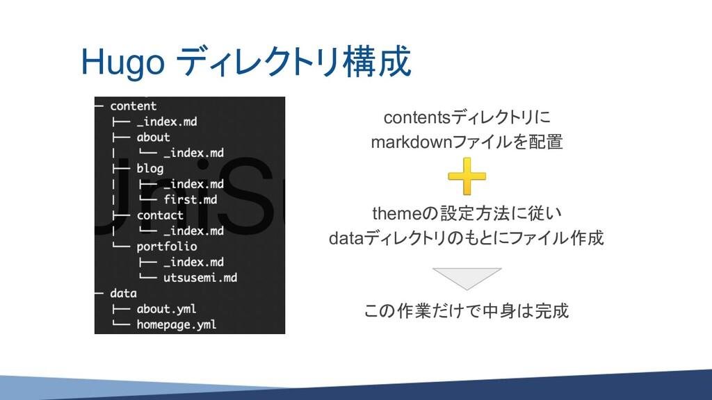 Hugo ディレクトリ構成 contentsディレクトリに markdownファイルを配置 ➕...