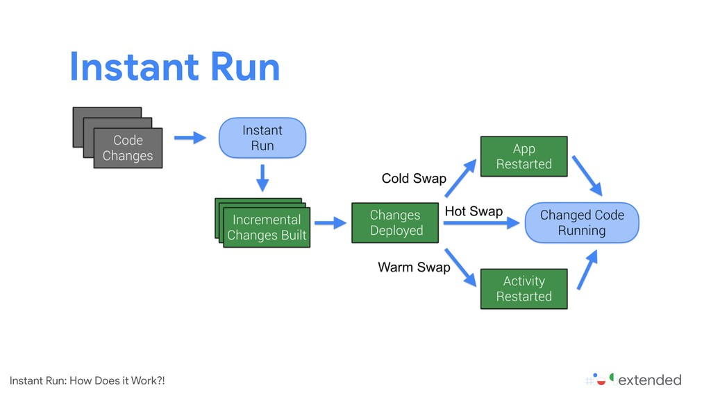 Instant Run Instant Run: How Does it Work?!
