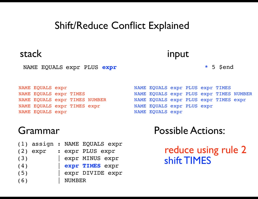 NAME EQUALS Grammar Possible Actions: Shift/Red...