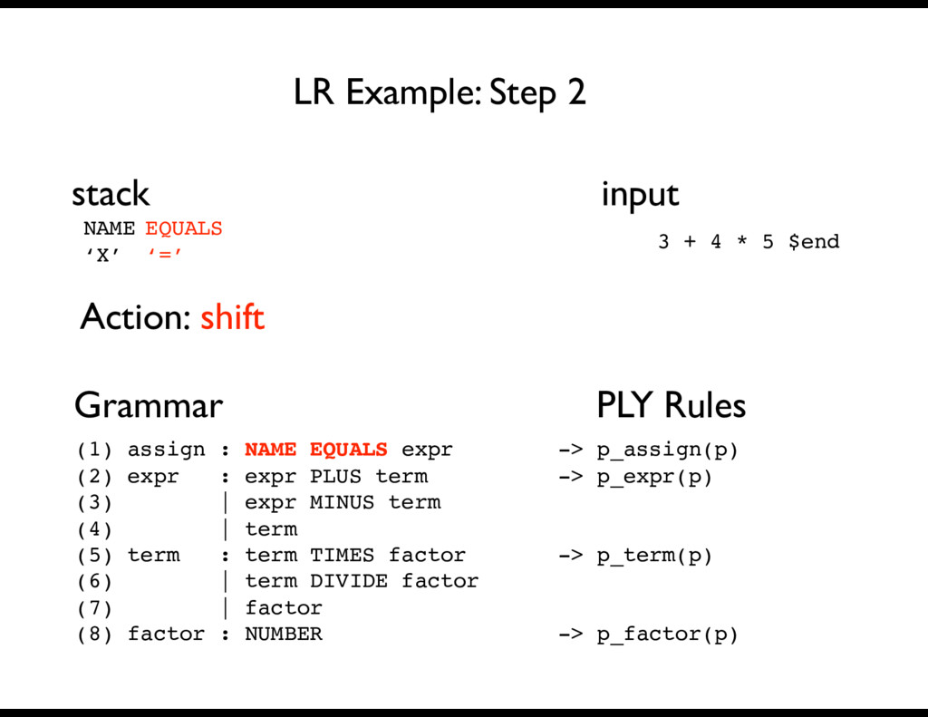 NAME 'X' Grammar PLY Rules LR Example: Step 2 s...