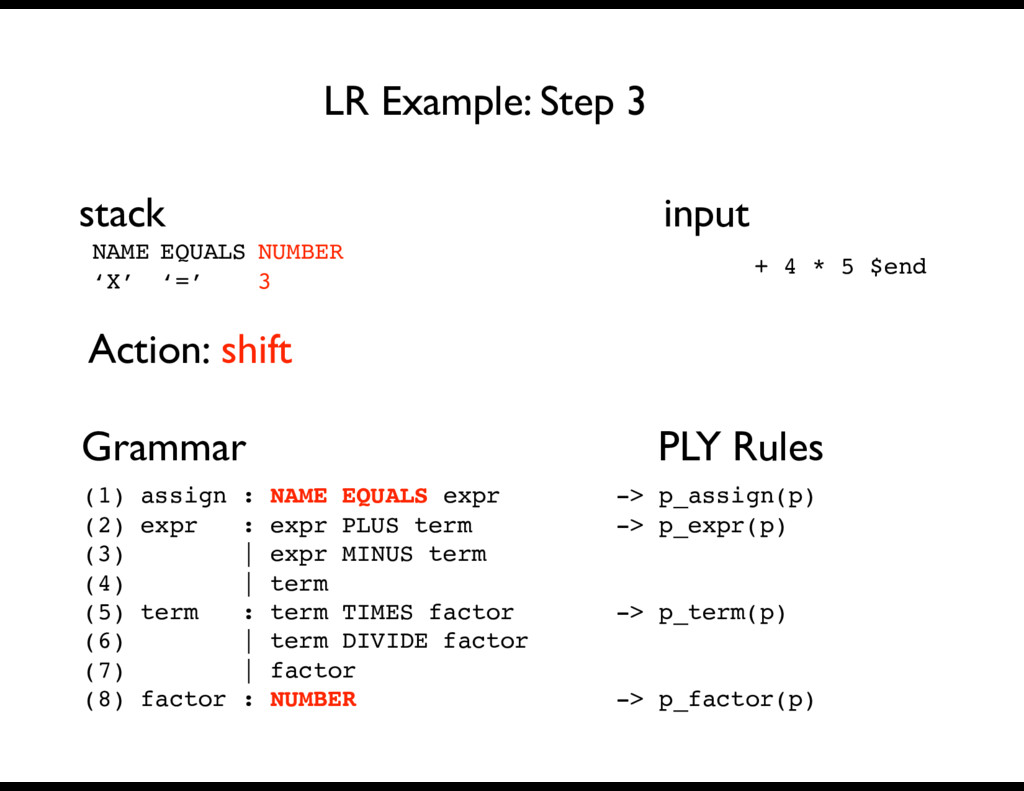 Grammar PLY Rules LR Example: Step 3 stack inpu...